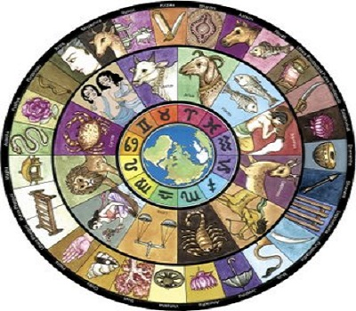how to know rashi and nakshatra from date of birth