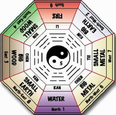 Daily feng shui tips in 2016 2017 for Photos feng shui